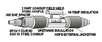 Conduit Field Weld